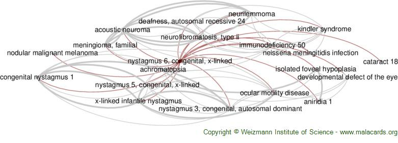 Diseases related to Nystagmus 6, Congenital, X-Linked