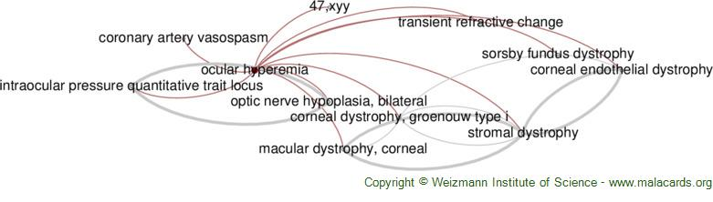 Diseases related to Ocular Hyperemia