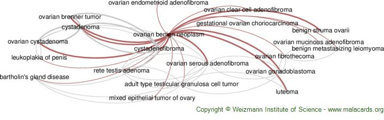 Diseases related to Ovarian Benign Neoplasm