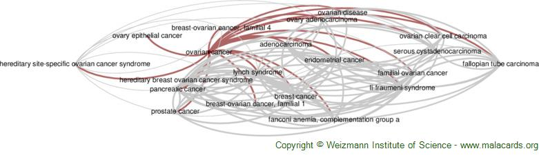 Diseases related to Ovarian Cancer