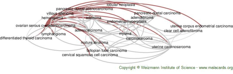 Diseases related to Ovarian Serous Cystadenocarcinoma