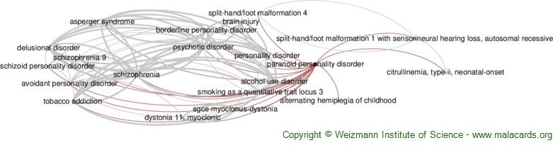 Diseases related to Paranoid Personality Disorder