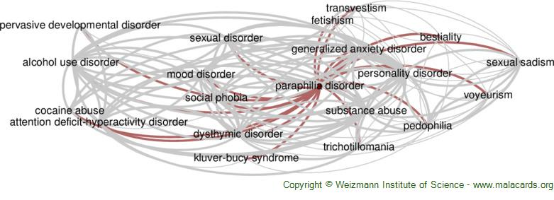 Diseases related to Paraphilia Disorder
