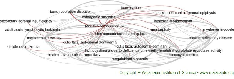 Diseases related to Pediatric Osteosarcoma