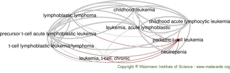 Diseases related to Pediatric T-Cell Leukemia