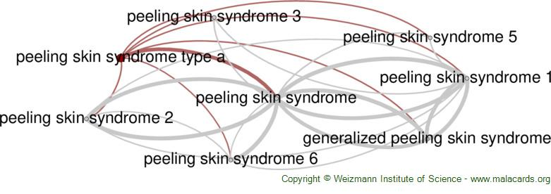 Diseases related to Peeling Skin Syndrome Type a