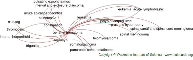 Diseases related to Perianal Hematoma