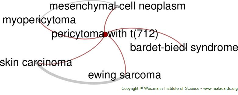 Diseases related to Pericytoma with T(7;12)