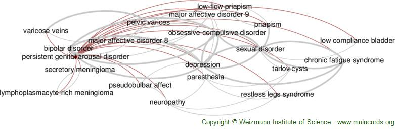 Diseases related to Persistent Genital Arousal Disorder