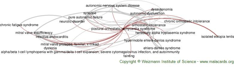 Diseases related to Postural Orthostatic Tachycardia Syndrome