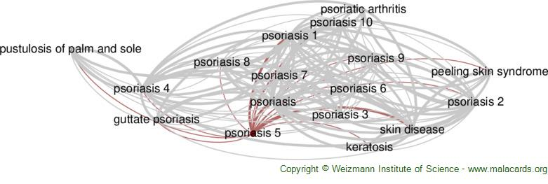 Diseases related to Psoriasis 5