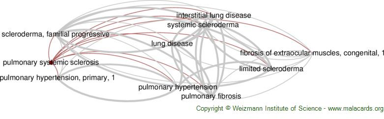 Diseases related to Pulmonary Systemic Sclerosis