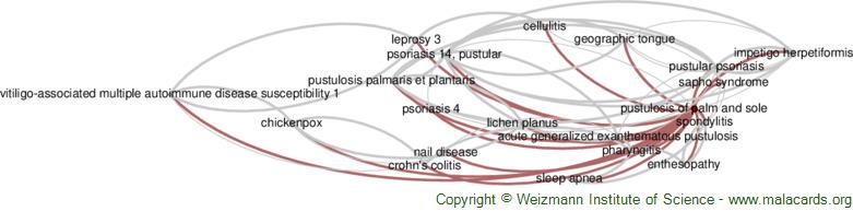 Diseases related to Pustulosis of Palm and Sole