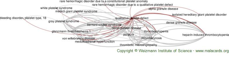 Diseases related to Qualitative Platelet Defect