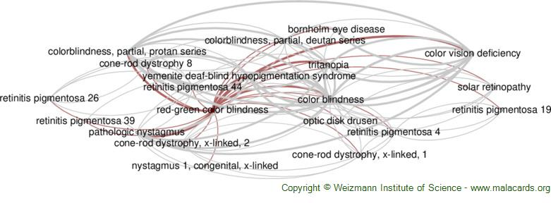 Diseases related to Red-Green Color Blindness