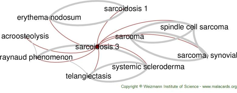 Diseases related to Sarcoidosis 3