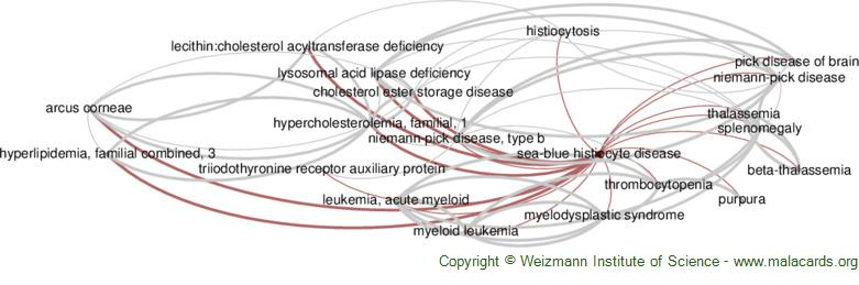 Diseases related to Sea-Blue Histiocyte Disease