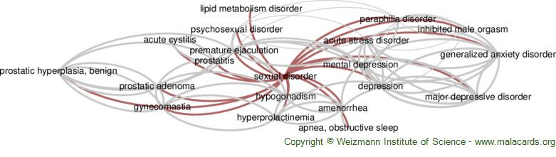 Diseases related to Sexual Disorder