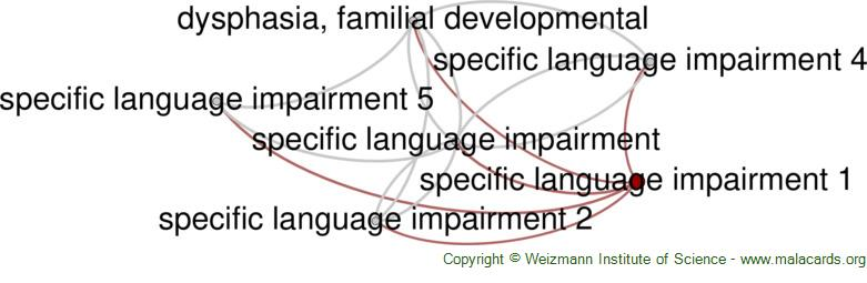 Diseases related to Specific Language Impairment 1