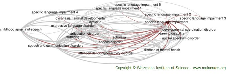 Diseases related to Specific Language Impairment