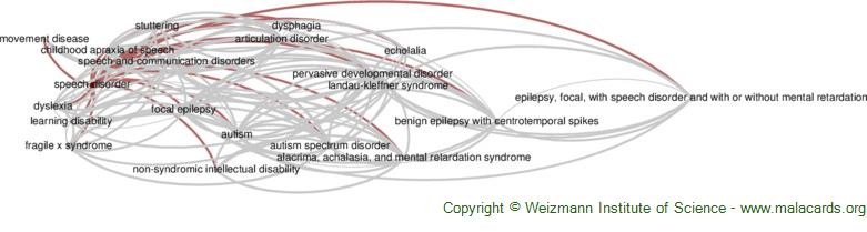 Diseases related to Speech Disorder