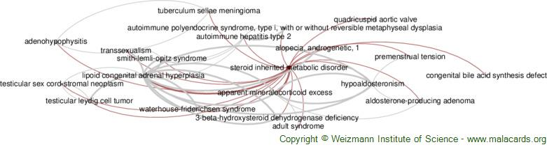 Diseases related to Steroid Inherited Metabolic Disorder