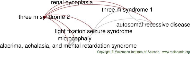 Diseases related to Three M Syndrome 2