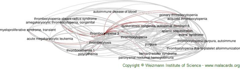 Diseases related to Thrombocytopenia 3