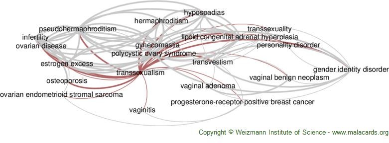 Diseases related to Transsexualism