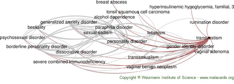 Diseases related to Transvestism