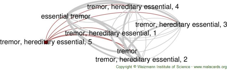 Diseases related to Tremor, Hereditary Essential, 5