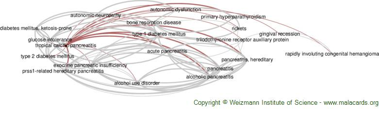Diseases related to Tropical Calcific Pancreatitis
