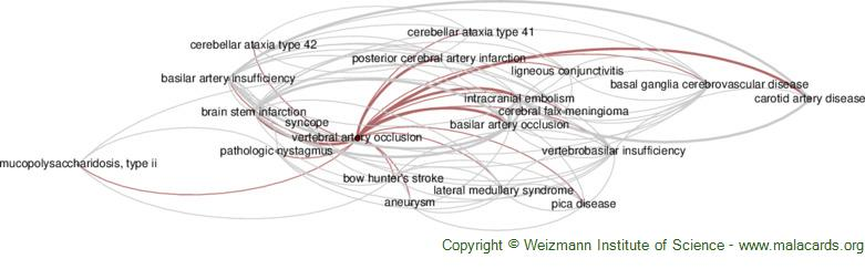 Diseases related to Vertebral Artery Occlusion