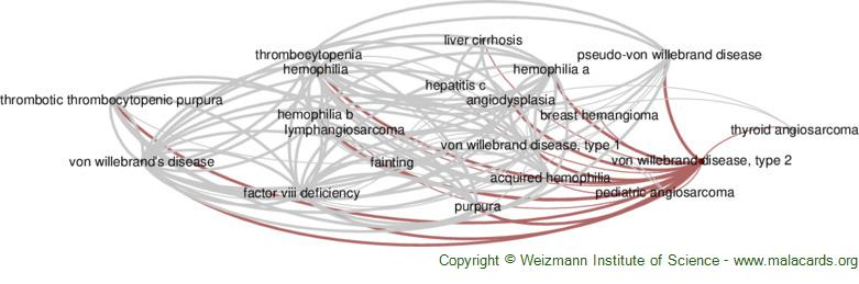 Diseases related to Von Willebrand Disease, Type 2