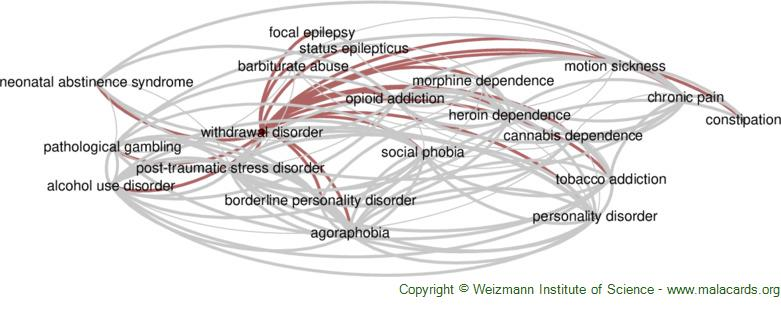 Diseases related to Withdrawal Disorder